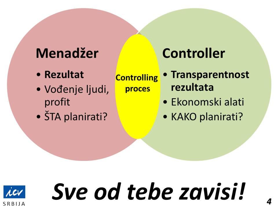 controller, navigator, suvozač, menadžer i controller, controlling proces