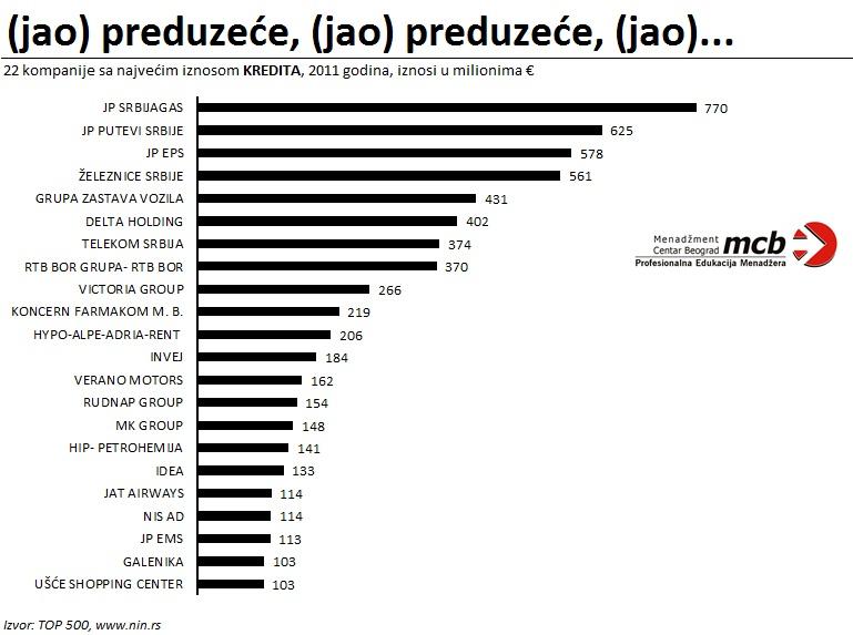 MCB Blog 22 najveća preduzeca u Srbiji po ZADUZENOSTI