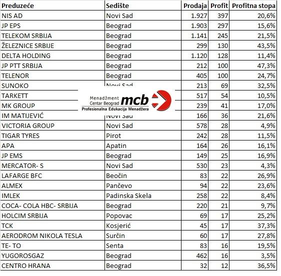 MCB Blog Najveća dobit u 2011