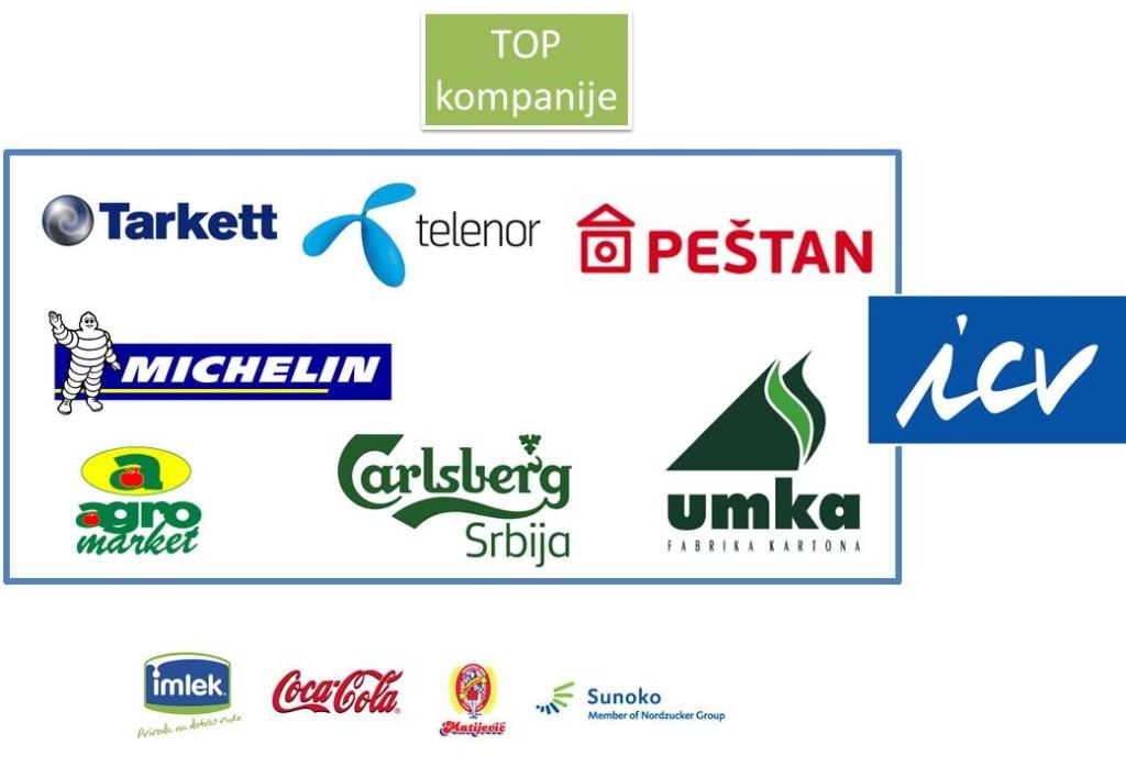 MCB Blog Najbolje kompanije u Srbiji