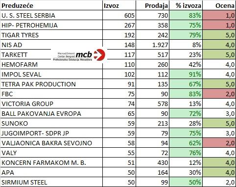 MCB Blog najveći izvoznici u Srbiji