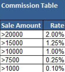 MCB Trikovi u Excelu (231)