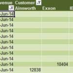 Trikovi u Excelu 76. deo – Proverite kako ide prodaja