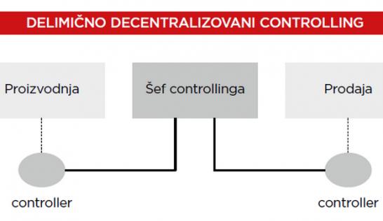 CD CONTROLLING – CENTRALIZOVANI ILI DECENTRALIZOVANI CONTROLLING