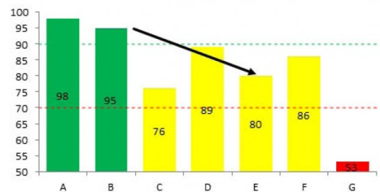 Grafikon rasipanja s dve serije