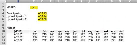 Slika 1. Početna tabela