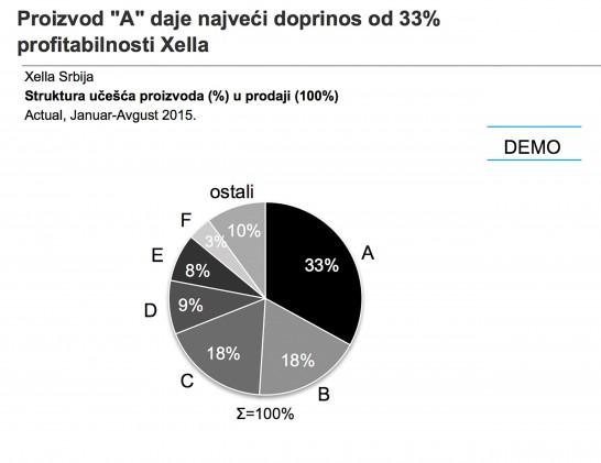 Slika 2. Analiza miksa proizvoda