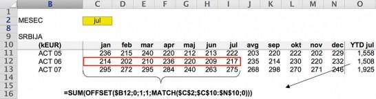Slika 2. Računica ACT 06 YTD Jul
