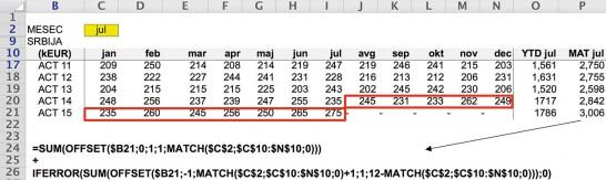 Slika 3. Računica ACT 15MAT Jul