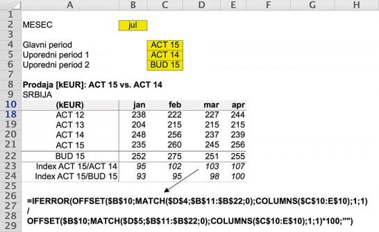 Slika 4. Računica Indeks ACT 15/ACT14