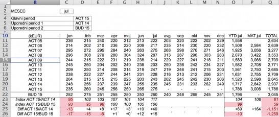 Slika 5. Dinamička tabela