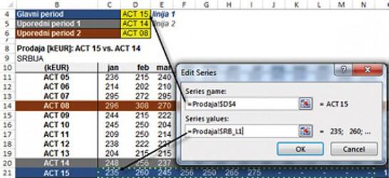 Slika 7. Unos serije podataka za ACT 15