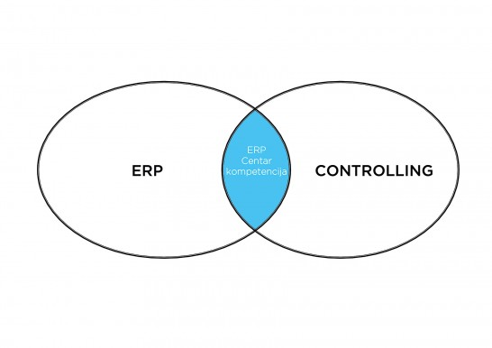 ERP i Controlling
