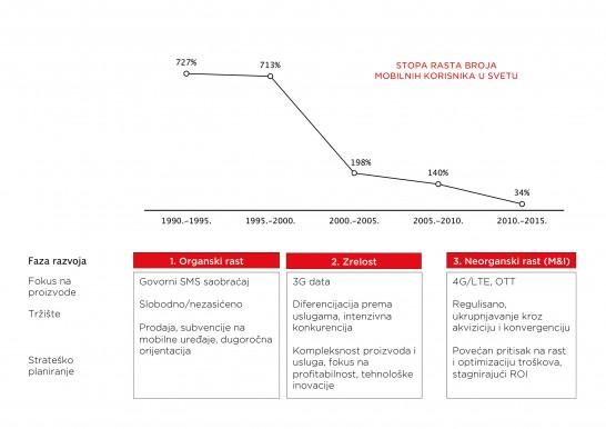 Stopa rasta broja mobilnih korisnika u svetu