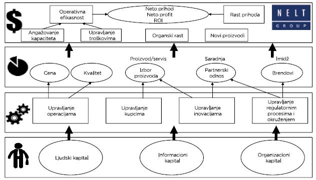 Strateška mapa Nelt Grupe (primer)