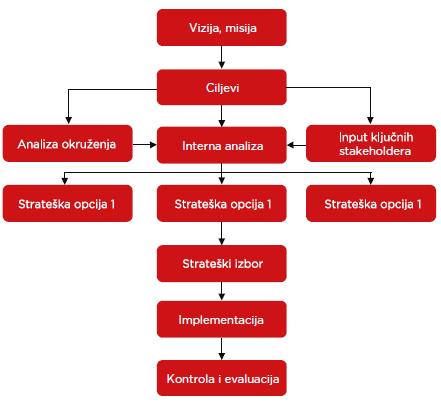 Strateški proces Nelt Grupe