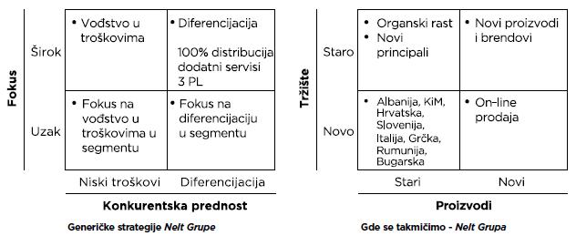 generičke strategije, Nelt