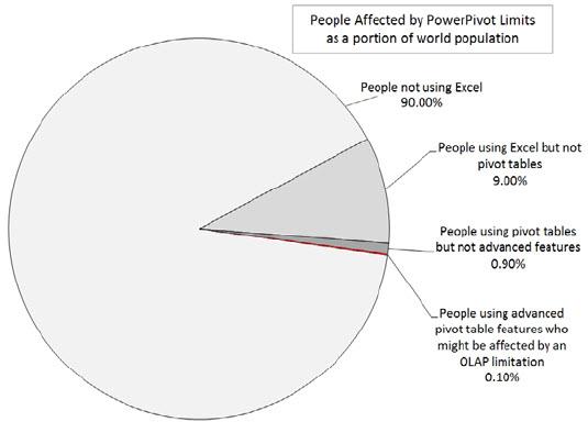 Funkcionalnosti koje ne rade u PowerPivotu