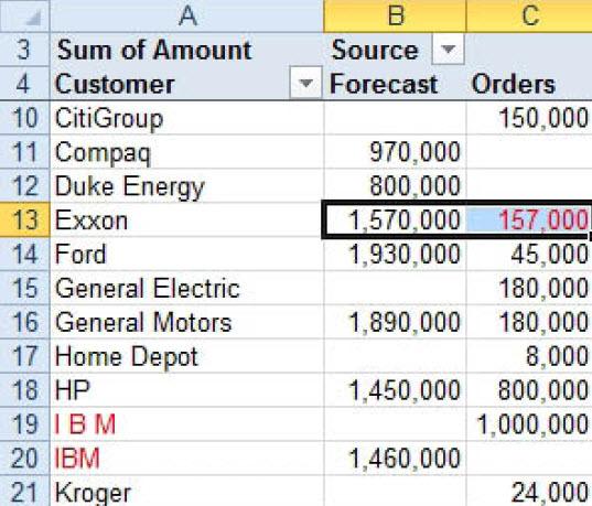 Upotrebite pivot tabelu da uporedite dve liste