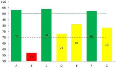 Uslovno formatiranje grafikona