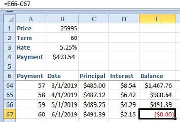Kako napraviti tabelu otplate kredita u Excelu