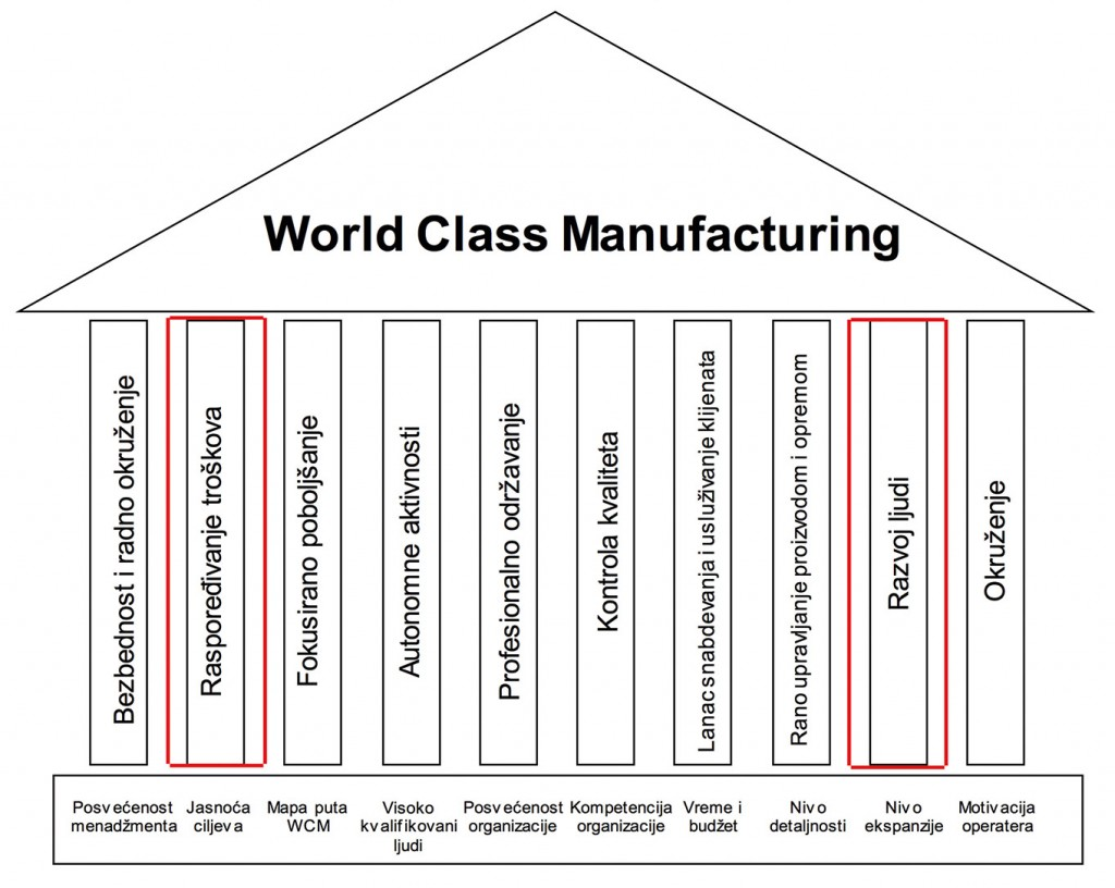 Worl Class Manufacturing