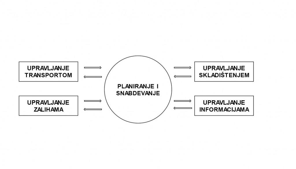 Planiranje i snabdevanje