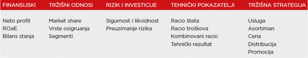 Tabela 1 – Ciljevi strategije