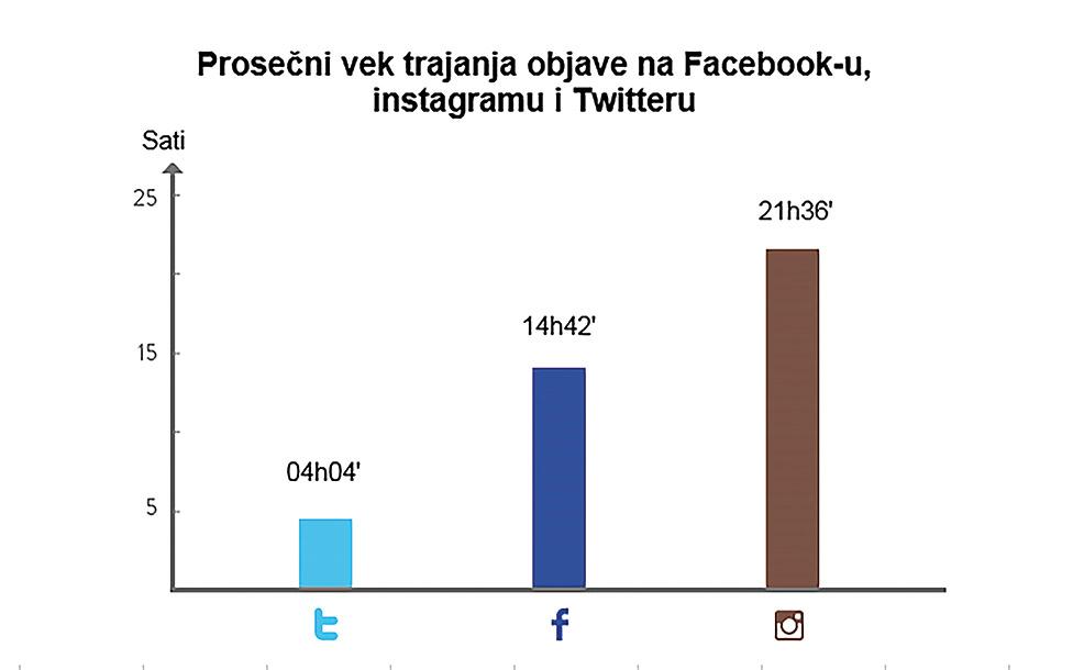 Prosečni vek trajanja objave na Facebook-u, Instagramu i Twitter-u.
