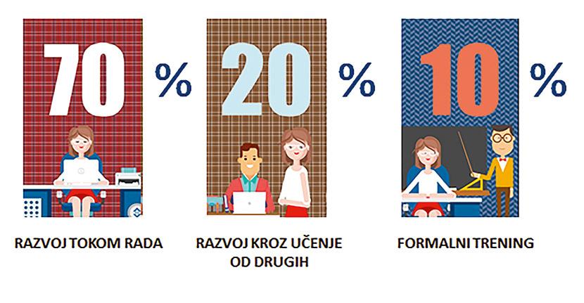 "Princip razvoja ""70%-20%-10%"""