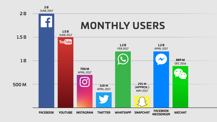 facebook-users-snapchat-twitter-youtube-whatsapp-instagram-wechat-qq
