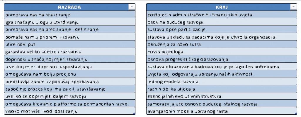 Slika 2. Druge dvije liste opcija