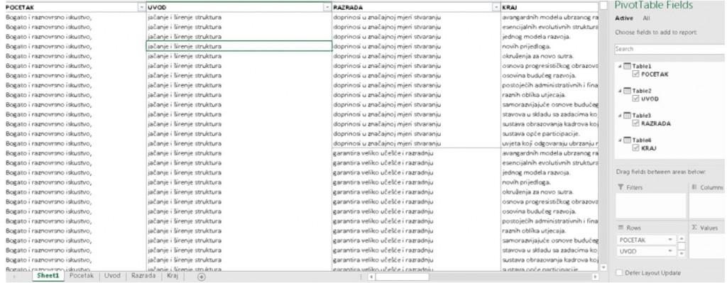 Slika 6. Kreiranje pivot tabele sa svim kombinacijama